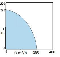 pompe centrifuge HF