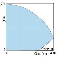 pompe matière fécale t